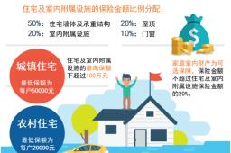 上海保交所上线住宅台风洪水巨灾保险产品